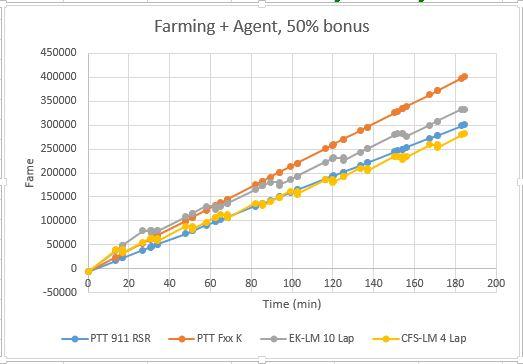 some Endurance an alternative to LeMans farming? | Real