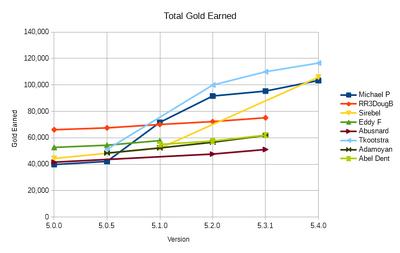 Gold Earned
