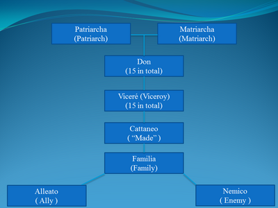 Cattaneo Hierarchy