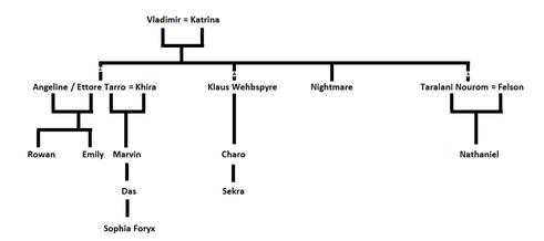 Nourom family tree