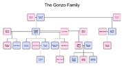 Gonzo family