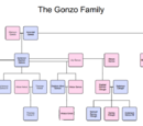 The House of Gonzo