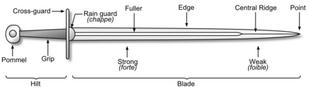 Parts of a sword