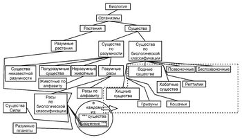 Species schema