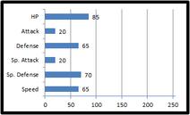 Base stats aeron