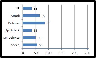 Base stats jewuck