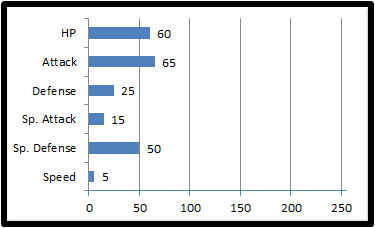 Base stats wordom