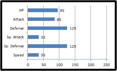 Base stats congoyle