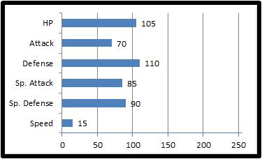 Base stats mentoise