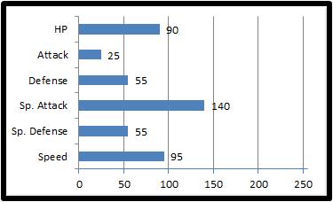 Base stats shamage