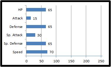 Base stats merny