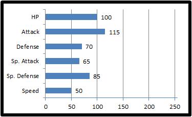 Base stats platypox