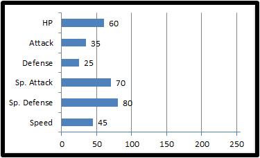 Base stats leefin