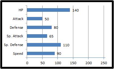 Base stats ballite