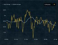 Dragonstone Chart