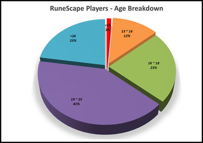 RuneScape Players Age Breakdown