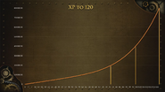 RuneFest 2015 - Invention experience graph
