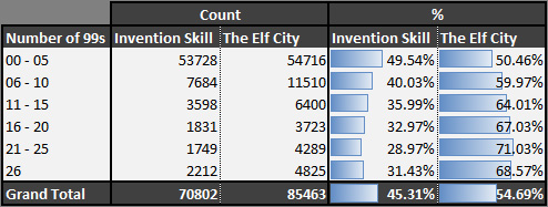 Data to the Players invention elf 99s