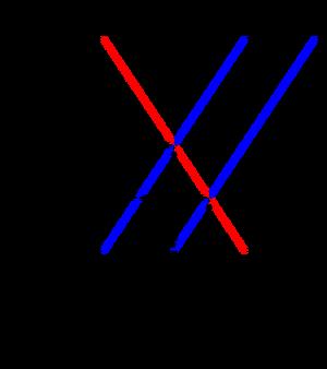 Shift supply (economy)