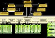 КСА-иерархия