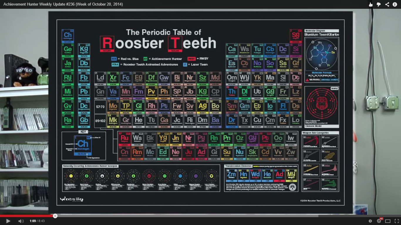 Image Periodic Table Of Rooster Teethg Rwby Wiki Fandom