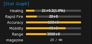 MindEnergy stats
