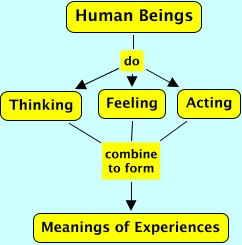 Thinking feeling