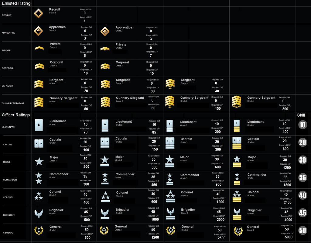 Halo 3 matchmaking levels