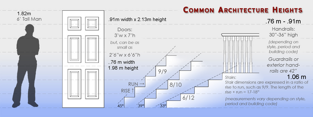 File:Scale Sizes.png