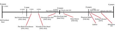 900px-Timeline (tentative)