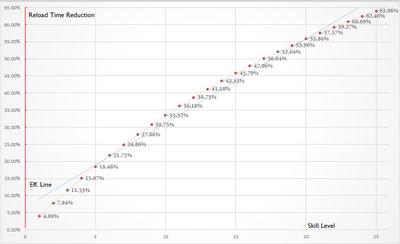 Reload time skill growth chart sasza4
