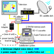 Satellaview system