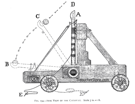 image catapult diagram jpg satireknight wiki fandom powered by rh satireknight wikia com force diagram of a catapult
