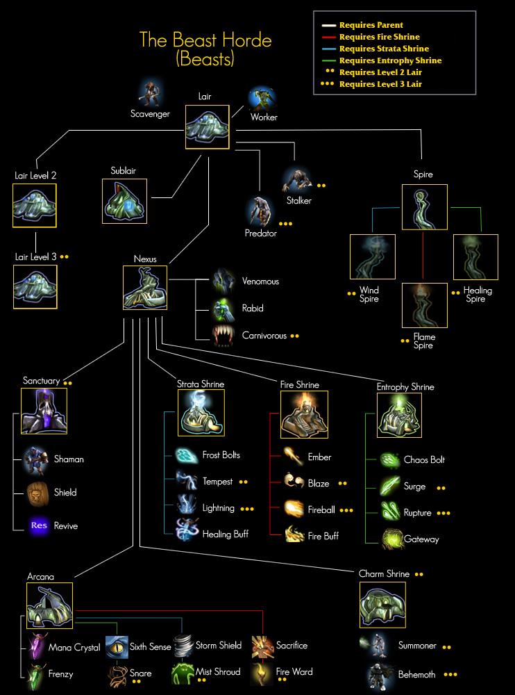 Beast tech tree 3