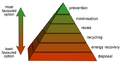 Waste-hierarchy.png