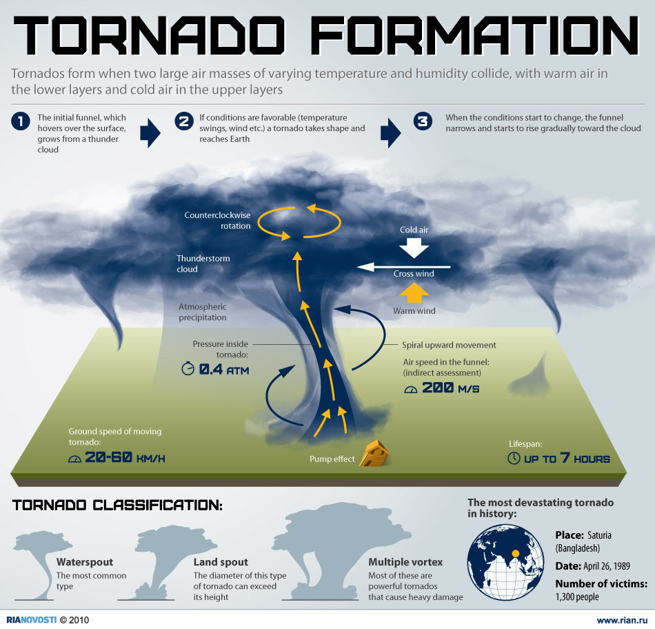 Image Tornado Chart Science 101 Wikia Fandom Powered By Honda Twister Wiring Diagram