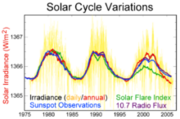 220px-Solar-cycle-data