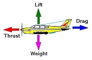 Aerodynamics-Forces-01-goog