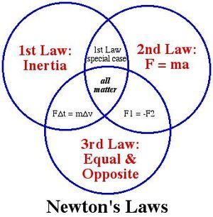 Laws-Newton-04-goog