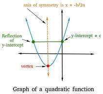 Graph-function-02-goog