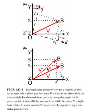 Tranformations-Rotation-Active-Passive-02-goog