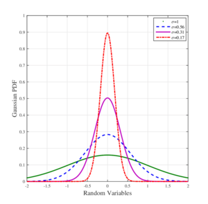 Distributions-Gaussian-01-goog