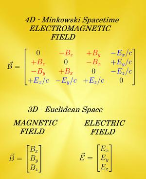 Electromagnetic-Field-Strength-02-goog