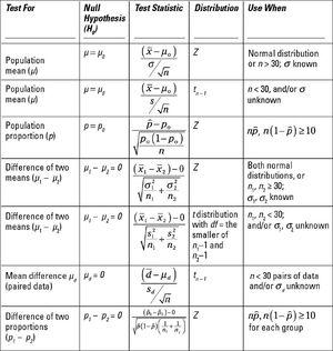 Statistics-01-goog