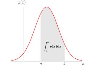 Probability-Density-01-goog