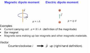 Dipole-Moment-01-goog