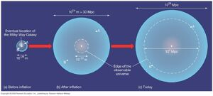 Cosmological-Inflation-04-goog