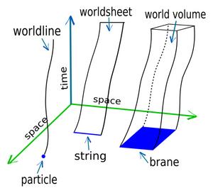 Worldline-01-goog