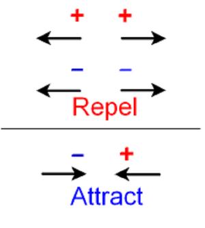 Reactions-attraction-repulsion-01-goog
