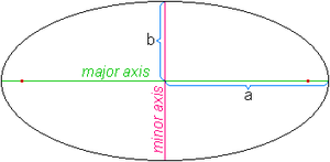CurvesEllipse02-wik